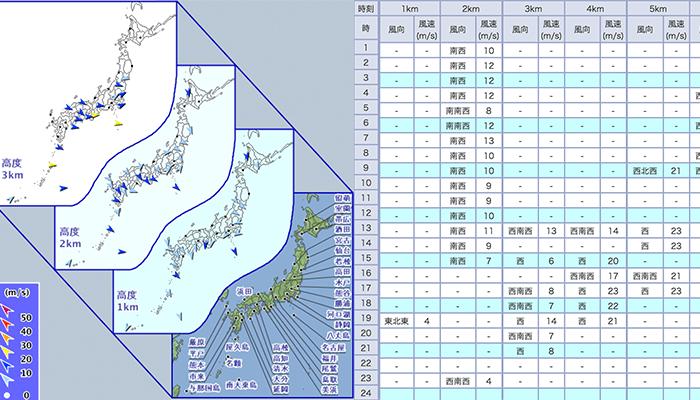 気象庁 ウィンドプロファイラ