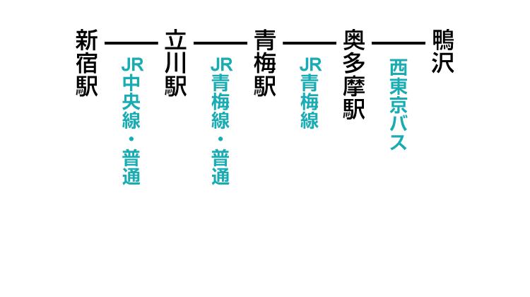 鴨沢登山口のアクセス 公共交通機関