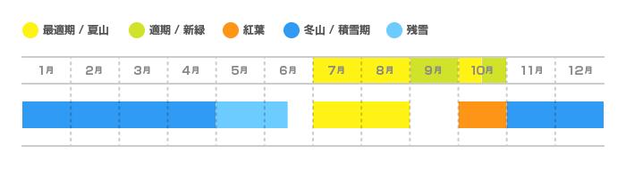 硫黄岳・赤岳の登山適期カレンダー