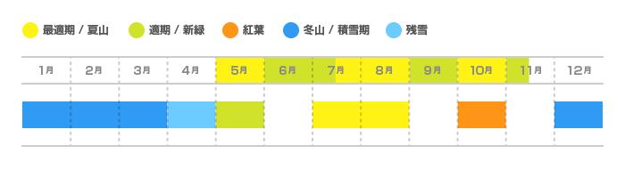 大菩薩嶺の登山適期カレンダー
