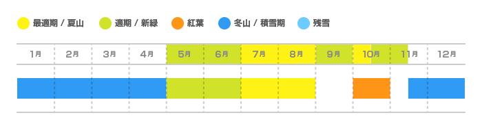 権現岳の登山適期カレンダー