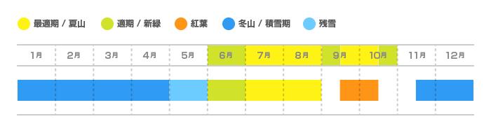 燧ケ岳の登山適期カレンダー
