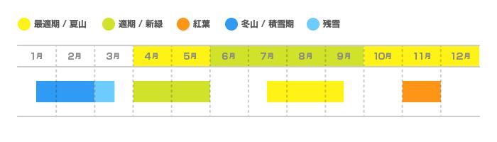陣馬山〜高尾山(じんばさん〜たかおさん)の登山適期カレンダー