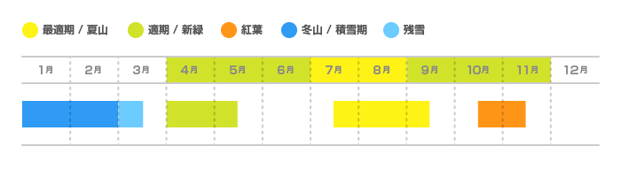 金時山(きんときやま)の登山適期カレンダー