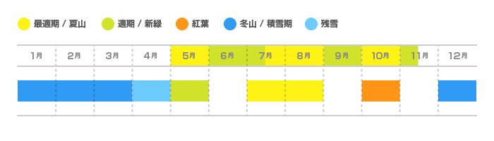 雲取山の登山適期カレンダー