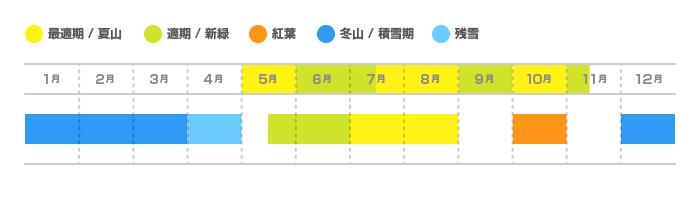 瑞牆山の登山適期カレンダー