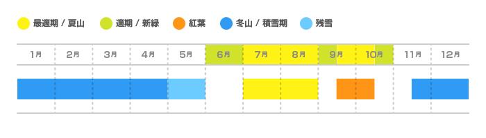 男体山の登山適期カレンダー