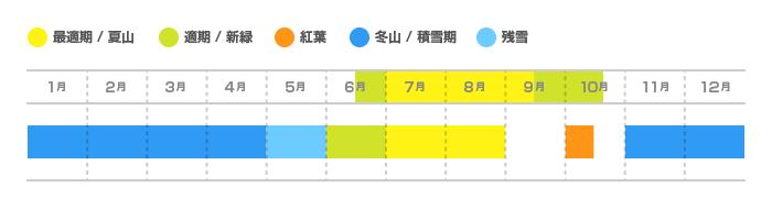 日光白根山の登山適期カレンダー