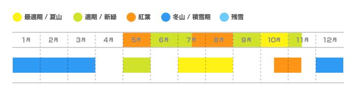 両神山(りょうかみさん)の登山適期カレンダー