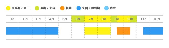 至仏山(しぶつさん)の登山適期カレンダー