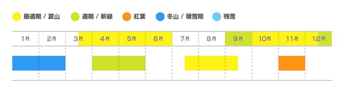 高水三山(たかみずさんざん)の登山適期カレンダー