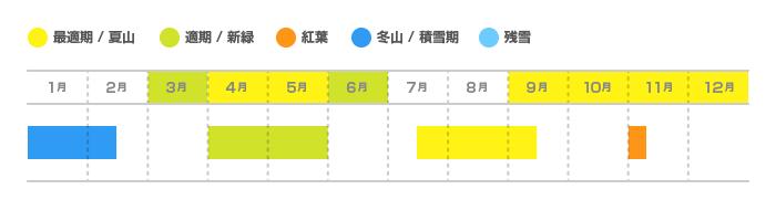 鷹巣山(たかのすやま)の登山適期カレンダー
