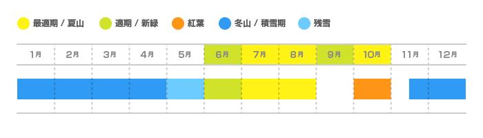 谷川岳(たにがわだけ)の登山適期カレンダー