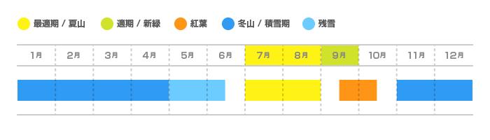焼岳の登山適期カレンダー