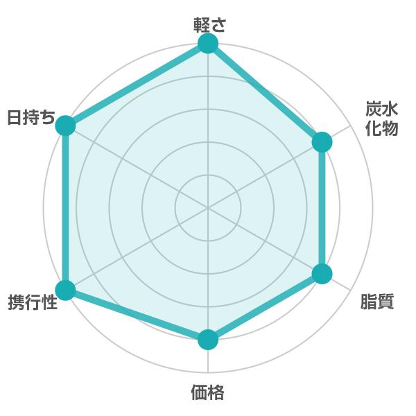 ヤマザキビスケット / チップスターの栄養評価表