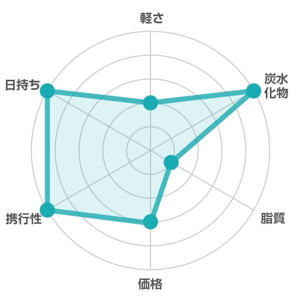 井村屋 / えいようかんの栄養評価表