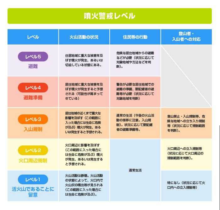 噴火警戒レベルのイメージ