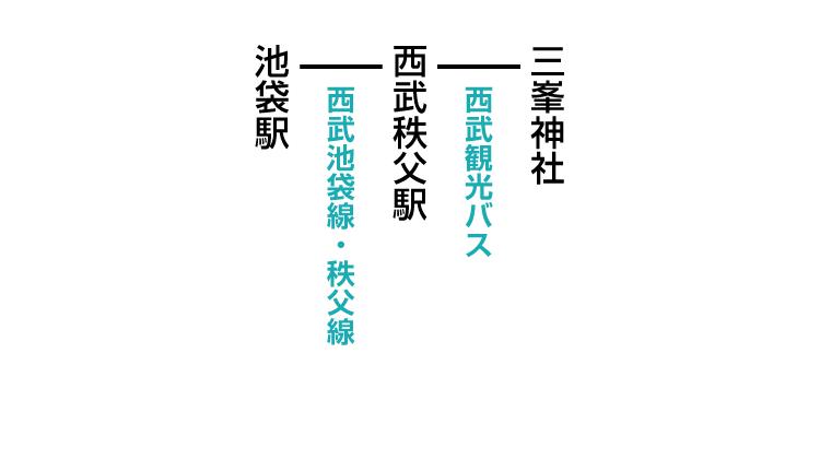 三峯神社登山口のアクセス 公共交通機関