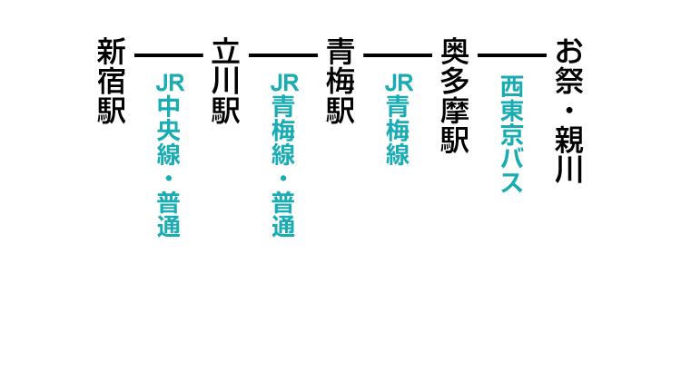お祭・親川登山口のアクセス 公共交通機関