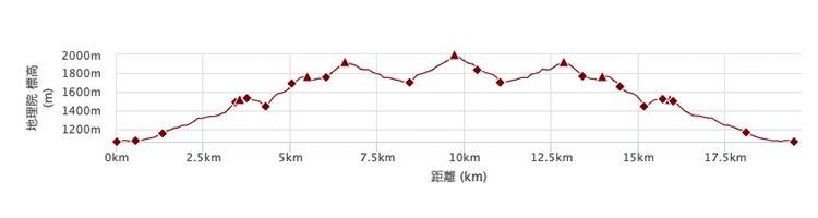 三峯ルートの標高差