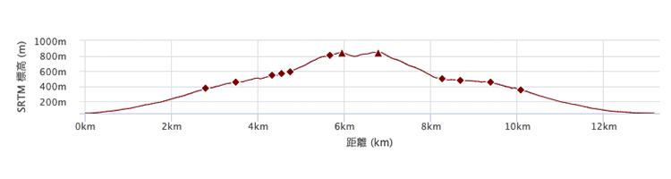 羽鳥道コース 標高差