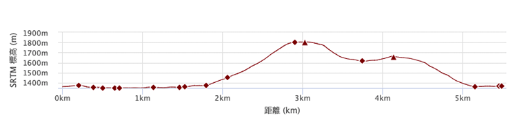 黒檜山コース 標高差