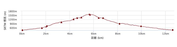 塩水橋から丹沢山コース 標高差