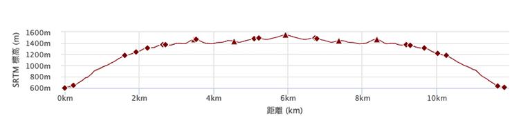 戸沢出合から丹沢山コース 標高差