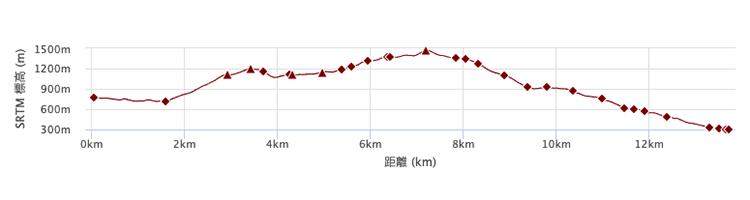 ヤビツ峠から大倉コース 標高差